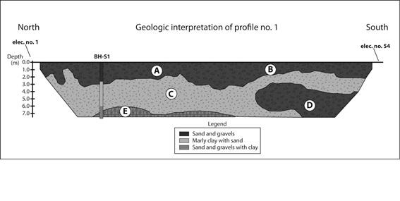 Estudio geofísico perfil 1