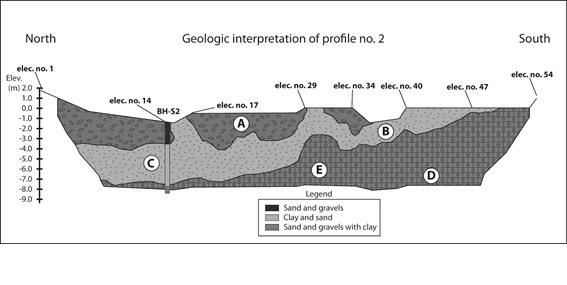Estudio geofísico perfil 2