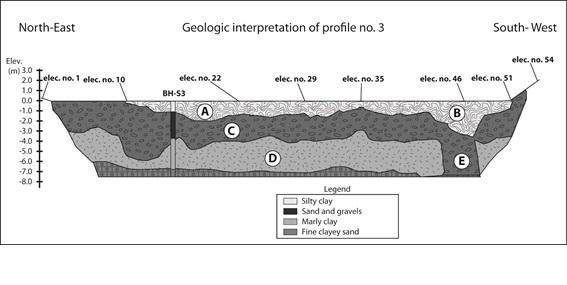 Estudio geofísico perfil 3